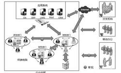2019年昆明企业首选的文档加密防泄密系统